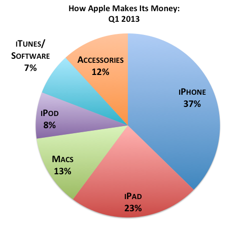 How Apple Makes It Money